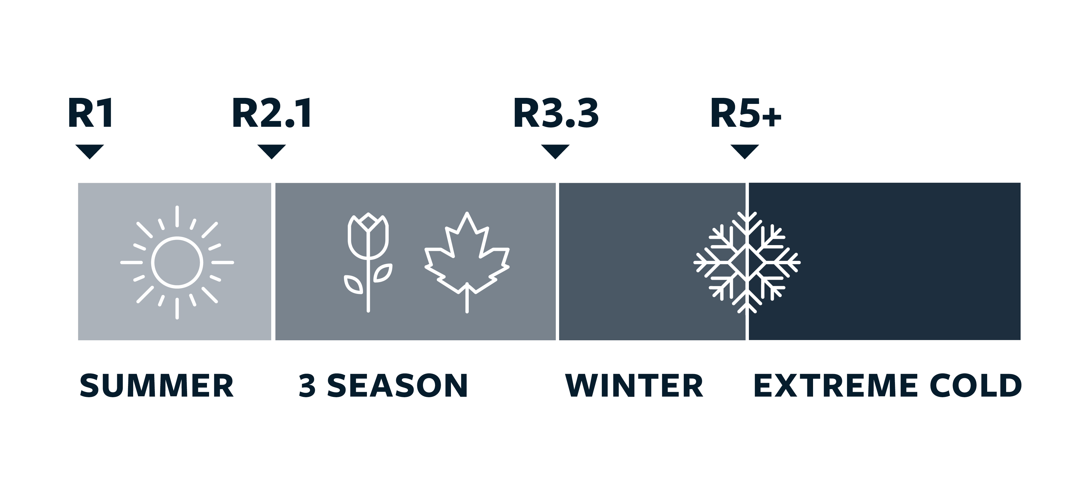 R-value rating for each season