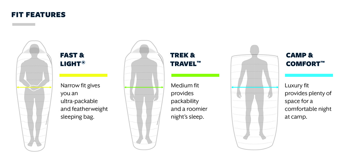 sleeping bag fit chart
