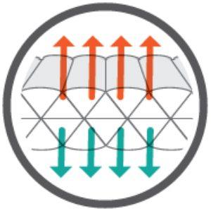 triangular core matrix